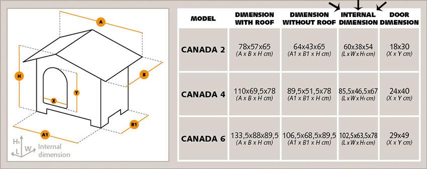Labrador Dog House Dimensions